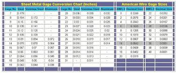 Steel Thickness Chart Fractions Sheet Metal And American Wire Gauge Conversions Decimal