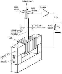 singer instruments dual axis servo inclinometer tsd series dual axis inclinometer operation principle