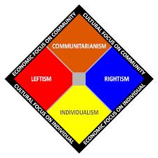 File Political Spectrum Chart Npov Svg Wikipedia