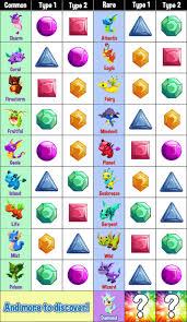 Dragon Story Chart Expository Teamlava Dragon Story Breeding Chart Dragon Story