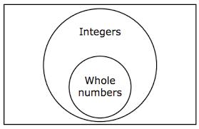 Venn Diagram Of Relationships 7th Grade Math Flashcards