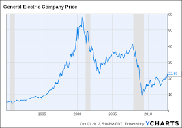 Is The General Electric Turnaround Finally Here After