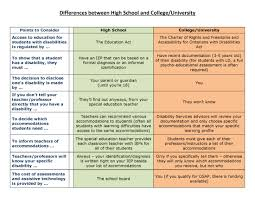 ldawe image of a chart describing some differences between high school and university college for students