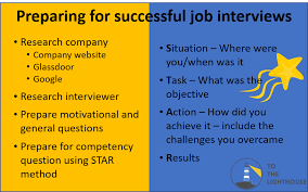 Star Interviewing Method Preparing For Successful Job Interviews To The Lighthouse