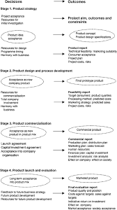 Food Product Development Chapter 3 The Product