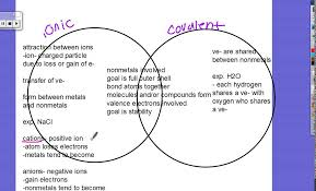 Ionic And Covalent Bonds Venn Diagram Chemical Bonding Practice Venn Diagram And Directions Youtube