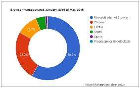Google Visualization Charts Using Jquery And Asp Net Mvc