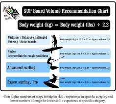 Paddle Board Weight Chart How To Choose The Best Paddle Board For Beginners