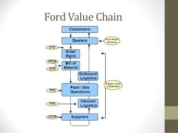 Case Study   Ford industrial effluent treatment Essay Why Rover s HHR failed AROnline AROnline Chimekin Ford Vs Chevy  Comparing Business Models and