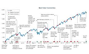 Market Crash History Chart Stock Market Chart Historical Events Bitcoin Marketplaces