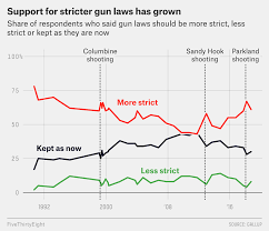 Child Support Standards Chart 2013 How Views On Gun Control Have Changed In The Last 30 Years
