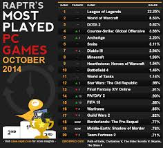 Raptrs Top Pc Games Of October 2014 Pc Perspective