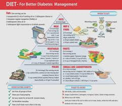 Diabetic Diet Chart Indian 23 Meticulous Diabetic Intake Chart