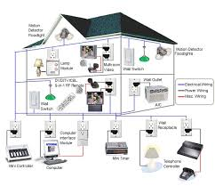 the best thing about this home automation system is it will help you to practice the energy conservation this means more money can be saved and less carbon