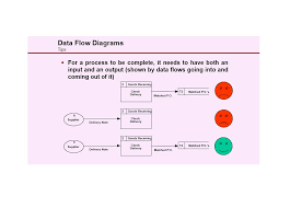 Home Delivery Process Flow Chart 40 Fantastic Flow Chart Templates Word Excel Power Point