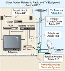installing radio and tv antenna systems <b>fig