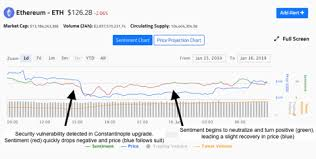 Vulnerability Chart Sentiment On Ethereum Plummets As Traders Fear Potential