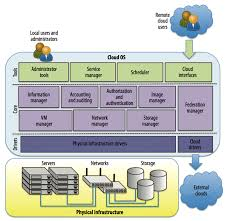 Cloud Architecture Publication Of The Opennebula Cloud Os Architecture In Ieee Computer