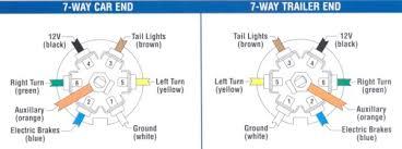 trailer hitch wiring installation facbooik com 7 Way Trailer Hitch Wiring Diagram tow hitch wiring diagram wiring diagram 7 way trailer wiring diagram