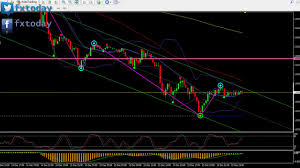 Live Forex Chart Eur Usd 15 12 Youtube