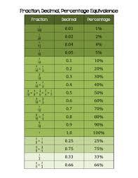 Fraction Decimal Percent Equivalence Math Notebook Anchor Chart