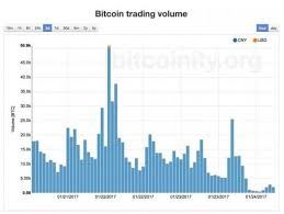 Chart New Fees Reduce Bitcoin Trading Volume On Chinese