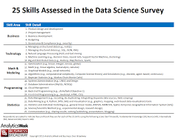 skills possessed top 10 skills in data science