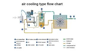 Compressed Air Flow Chart Wholesale Prices Industrial Fiac Air Compressor Buy Fiac Air Compressor Wholesale Prices Compressor Industrial Compressor Product On Alibaba Com