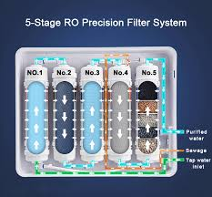 home water filter system. Home Water Filtration Systems Home Filter System Y