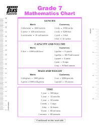 7th Grade Math Conversion Chart In 2019 Math Lesson Plans