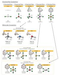 What Molecular Geometry Do You Have If You Have One Lone