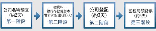 「公司登記流程」的圖片搜尋結果