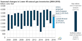 Natural Gas Storage Chart Natural Gas Storage Likely To Enter Winter At Lowest Levels
