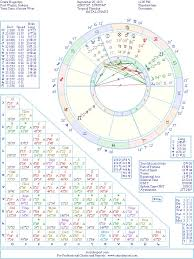 Drake Birth Chart Drake Hogestyn Natal Birth Chart From The Astrolreport A