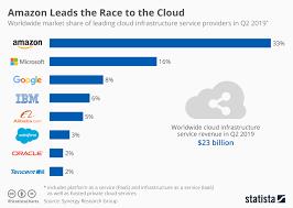 Chart Amazon Dominates Public Cloud Market Statista
