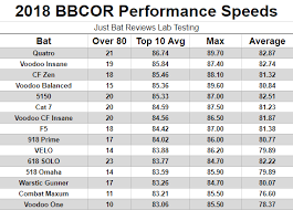 Youth Pitching Speed Chart The Hottest Bats Independent Barrel Pop Performance Data