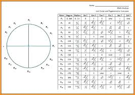 Inverse Trig Functions Chart 22 Problem Solving The Unit Circle Chart