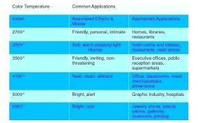 Kelvin Light Temperature Chart Light Kelvin Scale Pernime Info