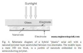 nanotechnology in civil engineering fig4 schematic diagram of a hybrid plastic solar cell