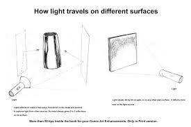 How Light Travels Dheeraj Verma How Light Travels On Different Surfaces