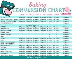 Cooking Conversion Chart Cups To Grams How To Measure Flour And Baking Conversion Chart Pastry
