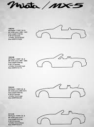 Here's How the Mazda MX-5 Miata Has Evolved Over the Course of ...