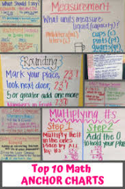 Top 10 Best Math Anchor Charts For Elementary School Classrooms