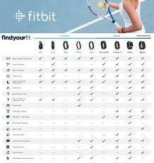 Fitbit Chart Fitbit Comparison Health Which Fitbit Fitbit For Women