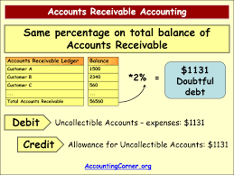 allowance for uncollectible accounts balance sheet accounts receivable accounting accounting corner