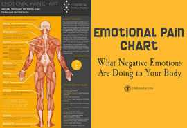 Emotional Pain Chart What Negative Emotions Are Doing To
