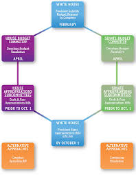 Fafsa Flow Chart Federal Budget Appropriations