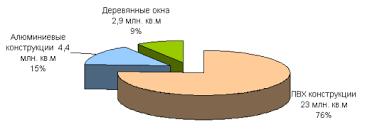 Производство пластиковых окон бизнес план с расчетами  Производство пластиковых окон Соотношение типов оконных изделий