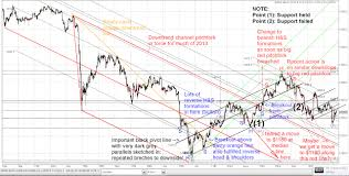 Gold And Silver Markets Blog More Deterioration In Gold