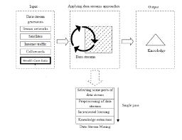 General Process Of Data Stream Mining Download Scientific Diagram
